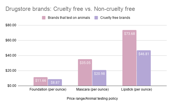 Chart showing a price comparison of foundation, mascara and lipstick between drugstore makeup brands: cruelty free vs. non-cruelty free.