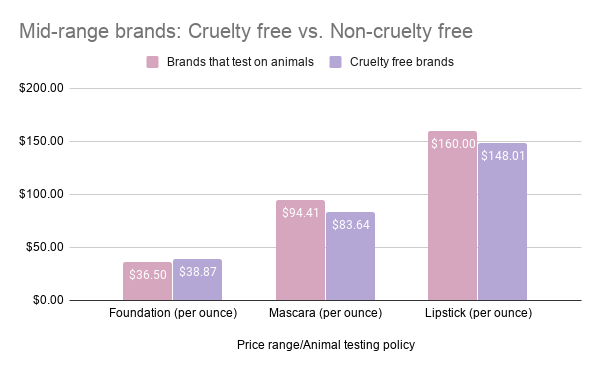 Chart showing a price comparison of foundation, mascara and lipstick between mid-range makeup brands: cruelty free vs. non-cruelty free.
